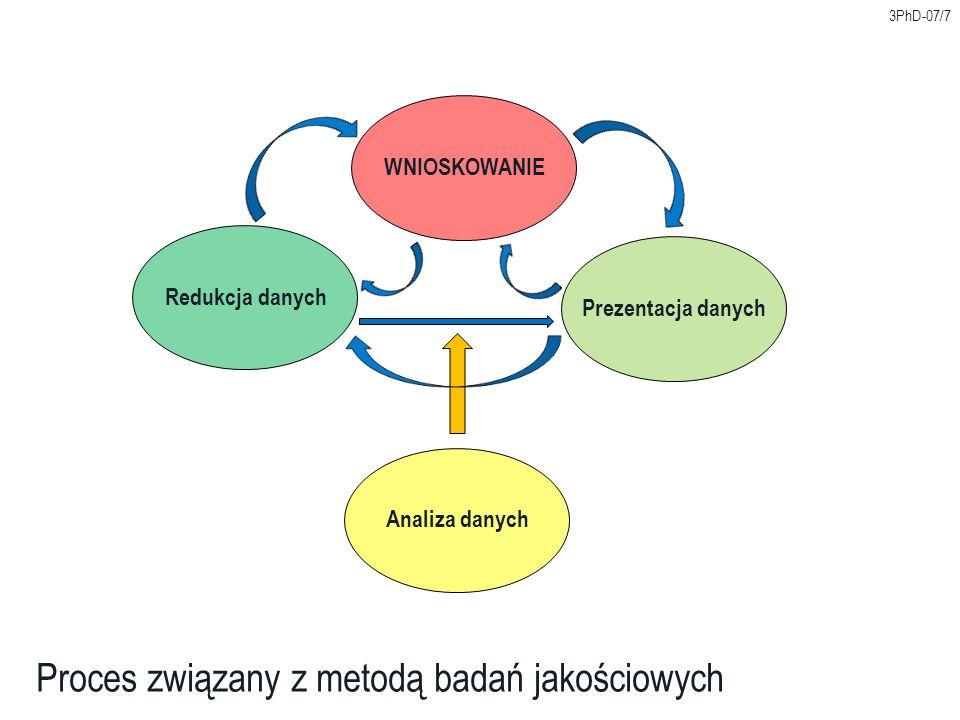 Proces związany z metodą badań jakościowych