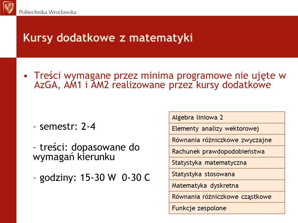 Kursy dodatkowe z matematyki