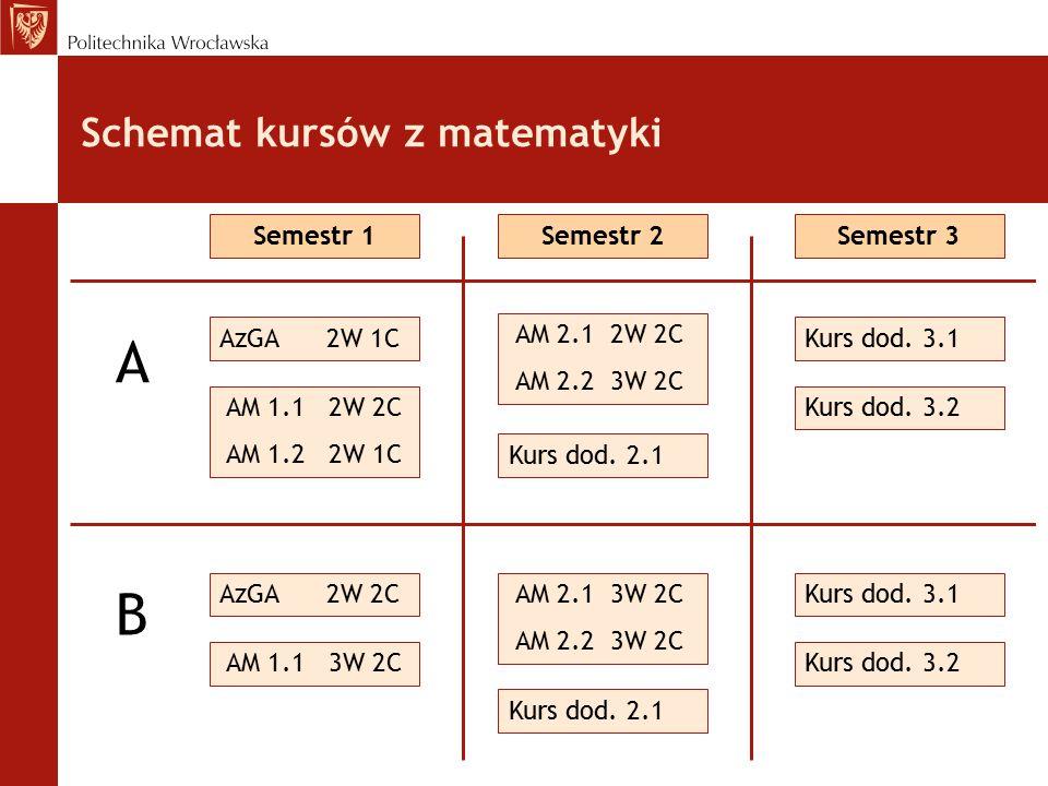 Schemat kursów z matematyki