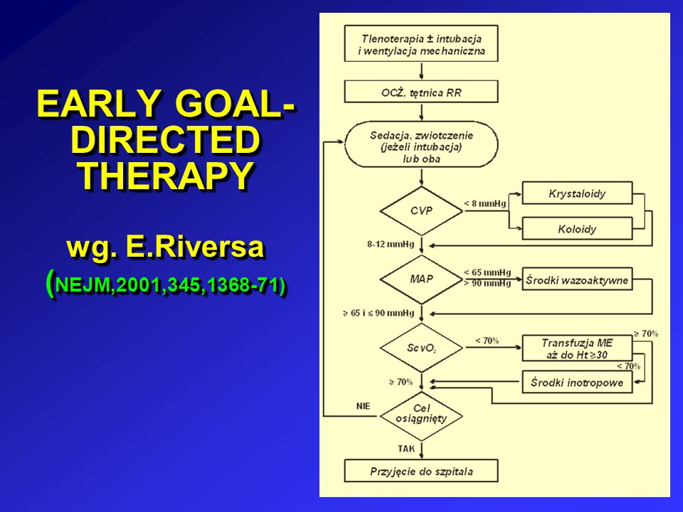 EARLY GOAL-DIRECTED THERAPY wg. E.Riversa (NEJM,2001,345,1368-71)