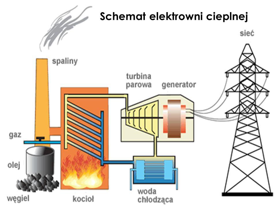 Schemat elektrowni cieplnej