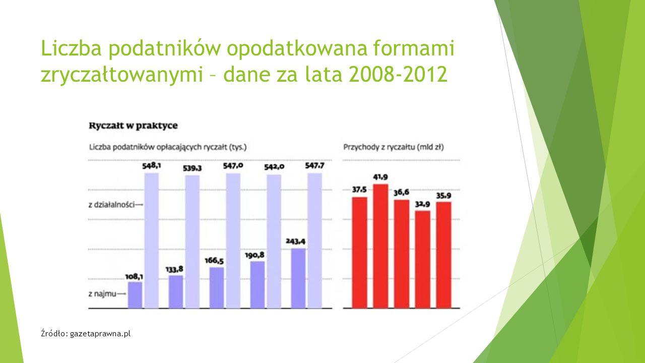 Liczba podatników opodatkowana formami zryczałtowanymi – dane za lata 2008-2012