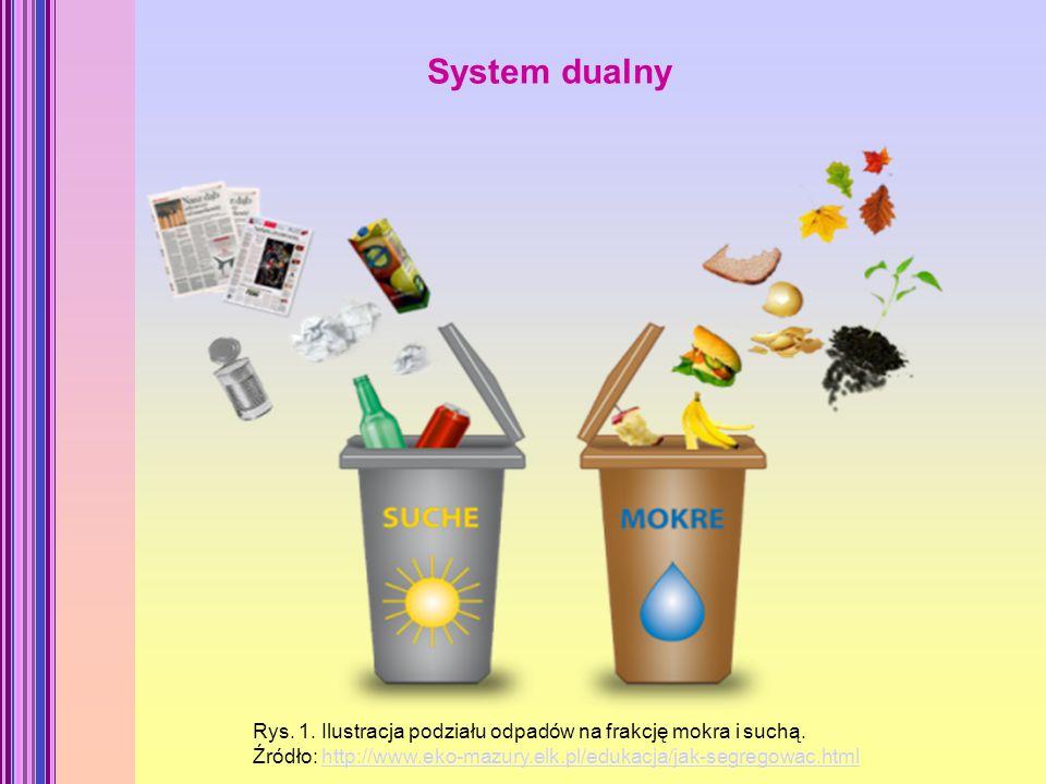 System dualny Rys. 1. Ilustracja podziału odpadów na frakcję mokra i suchą.