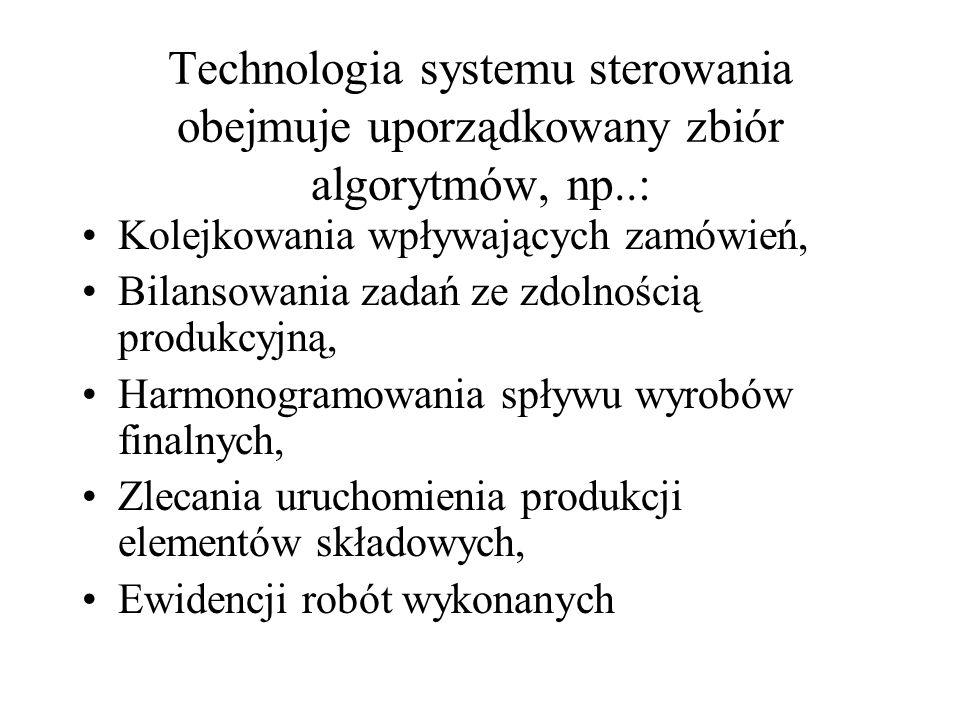 Technologia systemu sterowania obejmuje uporządkowany zbiór algorytmów, np..:
