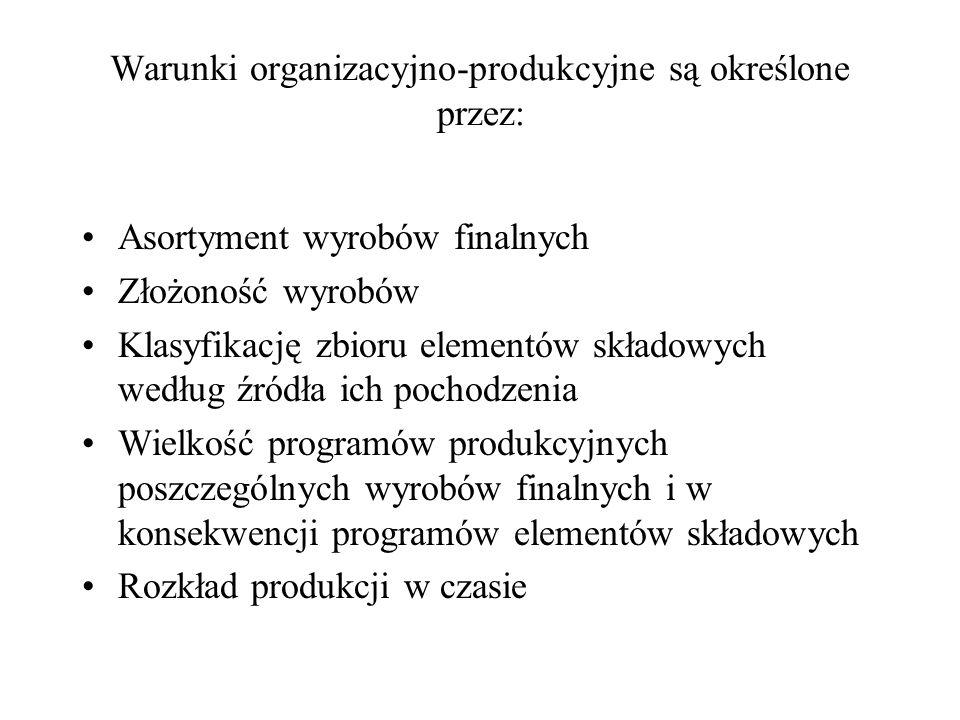 Warunki organizacyjno-produkcyjne są określone przez: