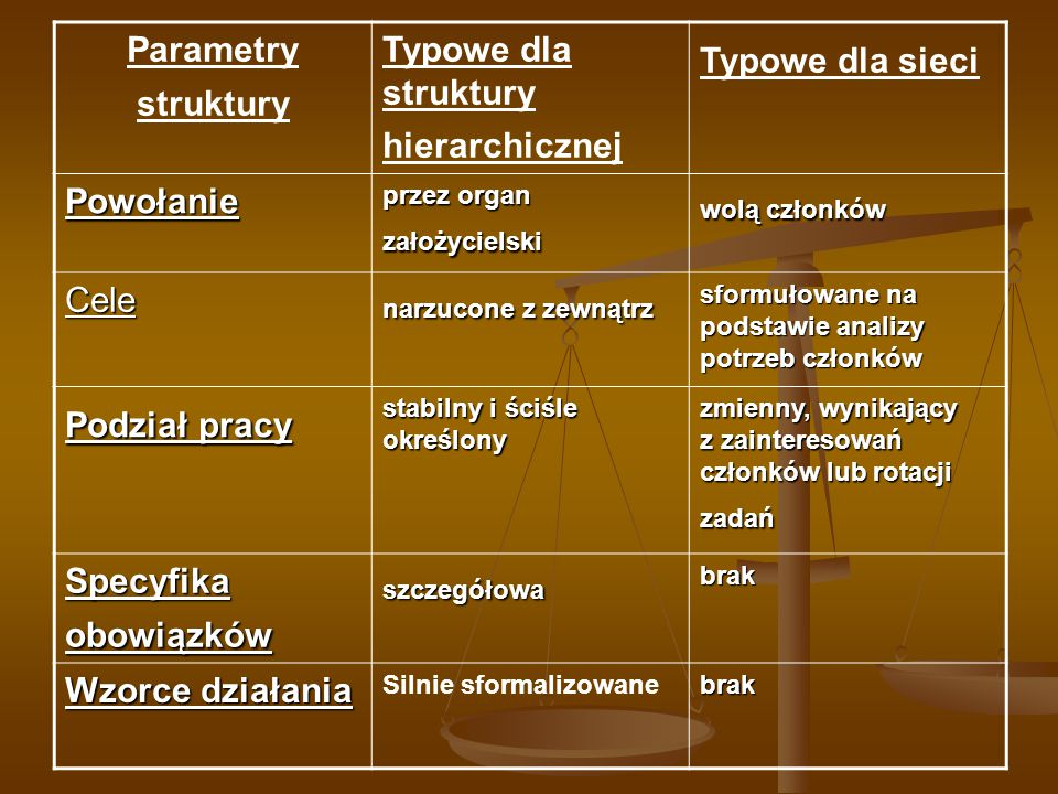 Typowe dla struktury hierarchicznej Typowe dla sieci