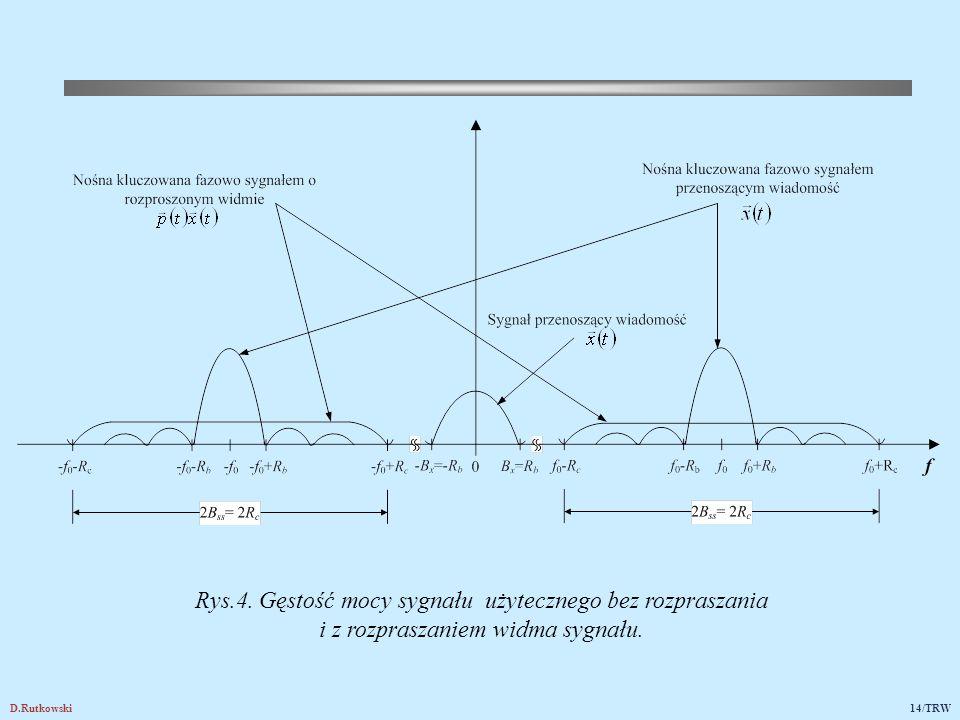 Rys.5. Przykładowy wykres gęstości mocy sygnału informacyjnego przed i po rozproszeniu widma, jeśli Rc/Rb=10