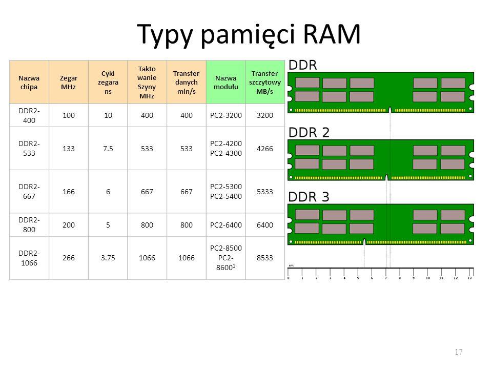 Typy pamięci RAM DDR2-400 100 10 400 PC2-3200 3200 DDR2-533 133 7.5