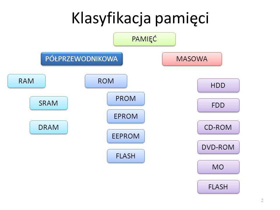 Klasyfikacja pamięci PAMIĘĆ PÓŁPRZEWODNIKOWA MASOWA RAM ROM HDD PROM