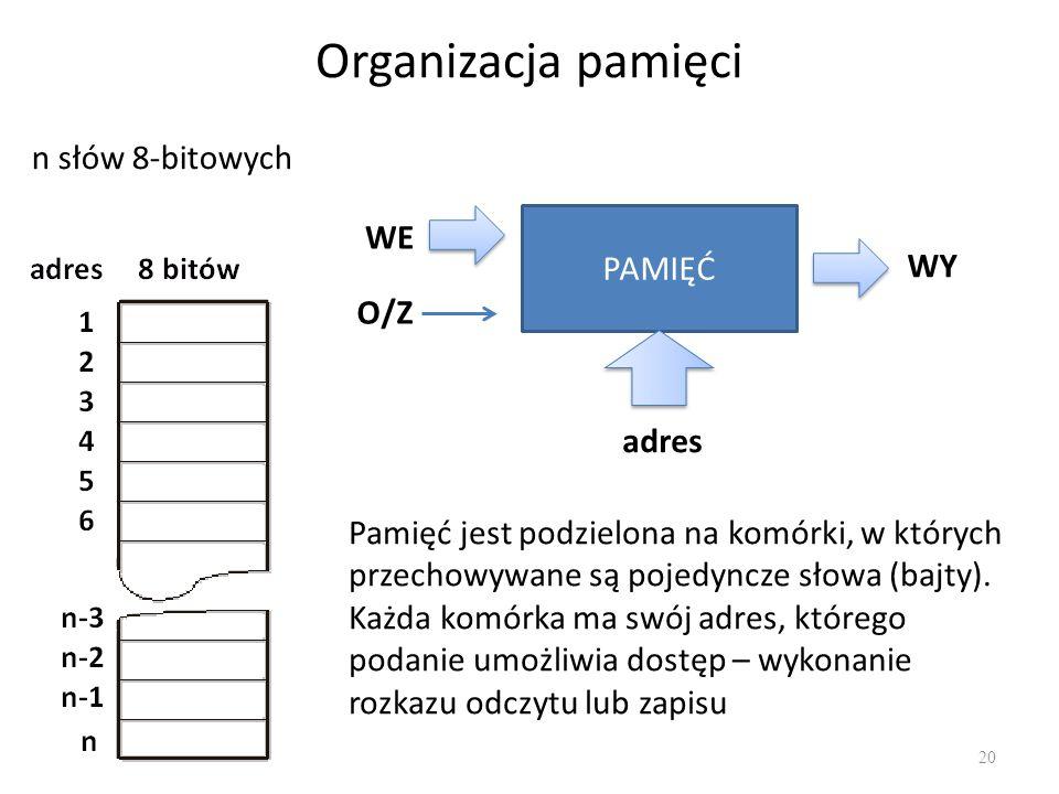 Organizacja pamięci n słów 8-bitowych WE PAMIĘĆ WY O/Z adres