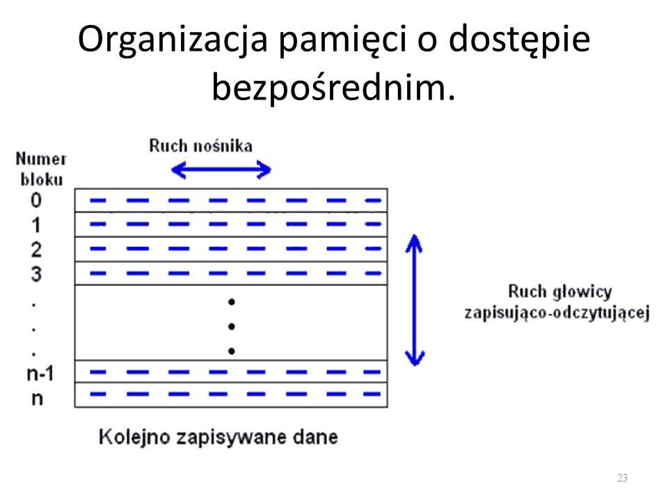 Organizacja pamięci o dostępie bezpośrednim.