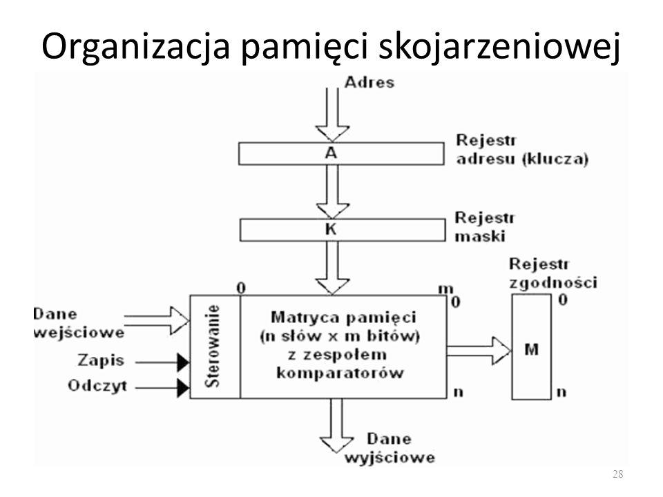 Organizacja pamięci skojarzeniowej