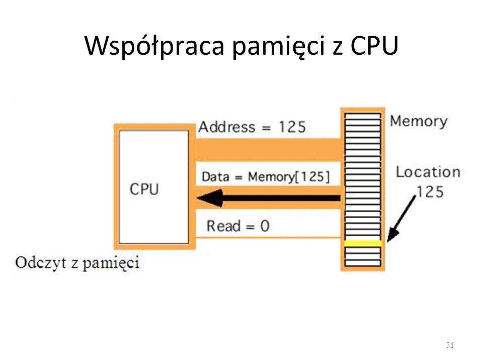 Współpraca pamięci z CPU