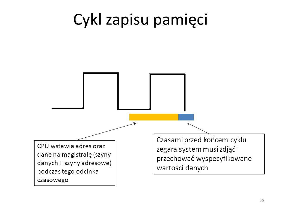Cykl zapisu pamięci CPU wstawia adres oraz dane na magistralę (szyny danych + szyny adresowe) podczas tego odcinka czasowego.