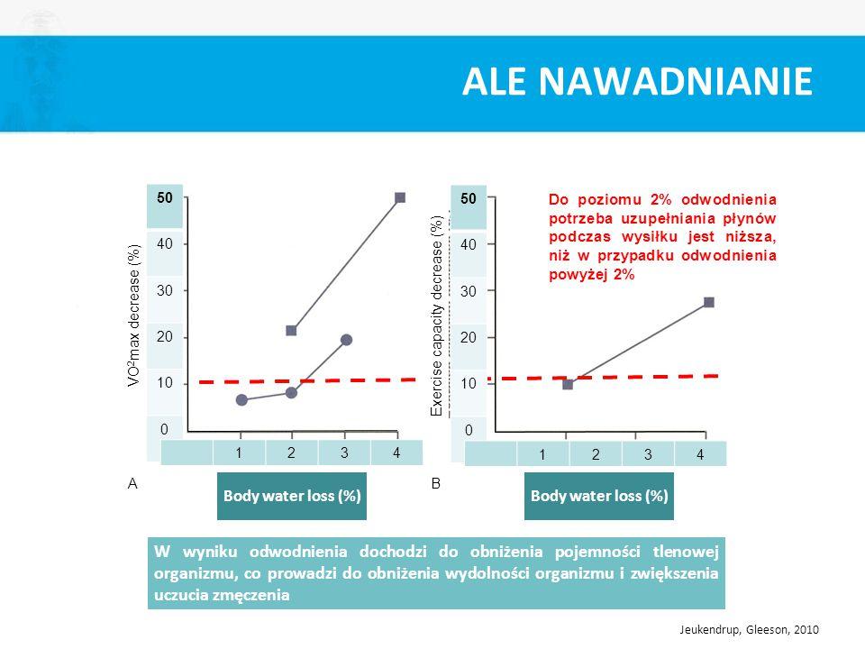 Exercise capacity decrease (%)