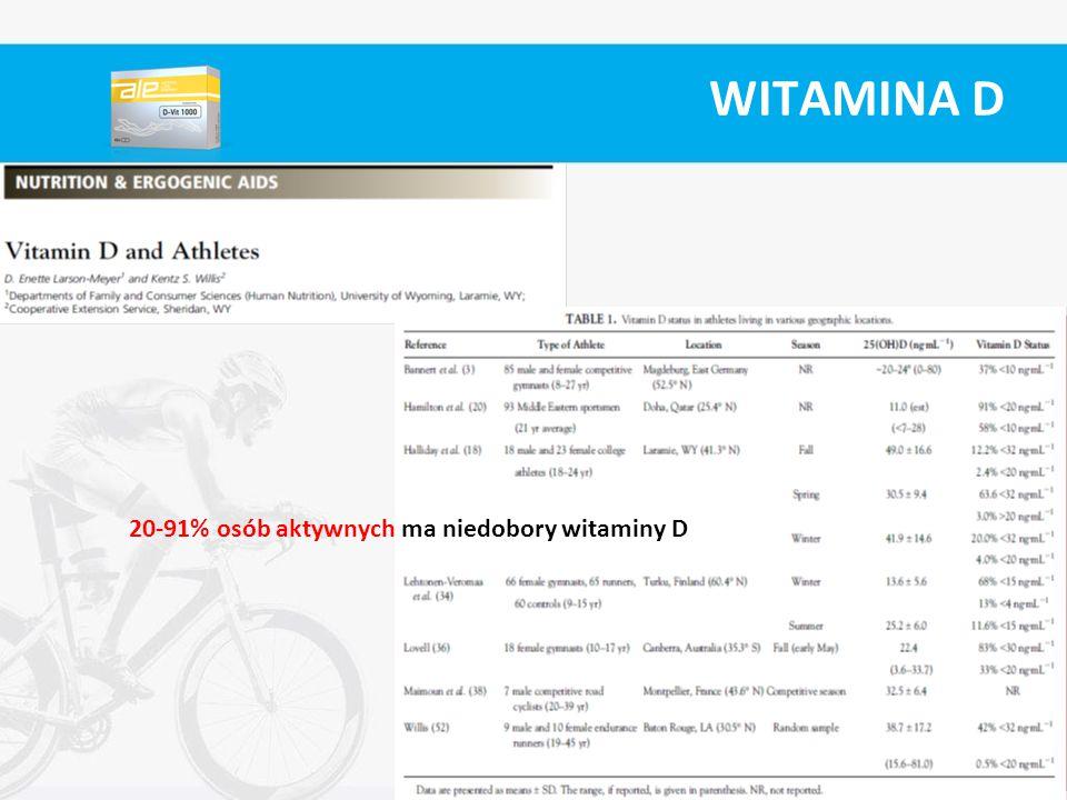 20-91% osób aktywnych ma niedobory witaminy D