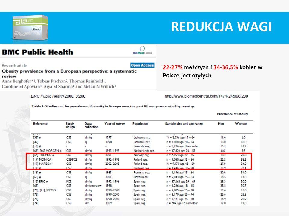 REDUKCJA WAGI 22-27% mężczyzn i 34-36,5% kobiet w Polsce jest otyłych