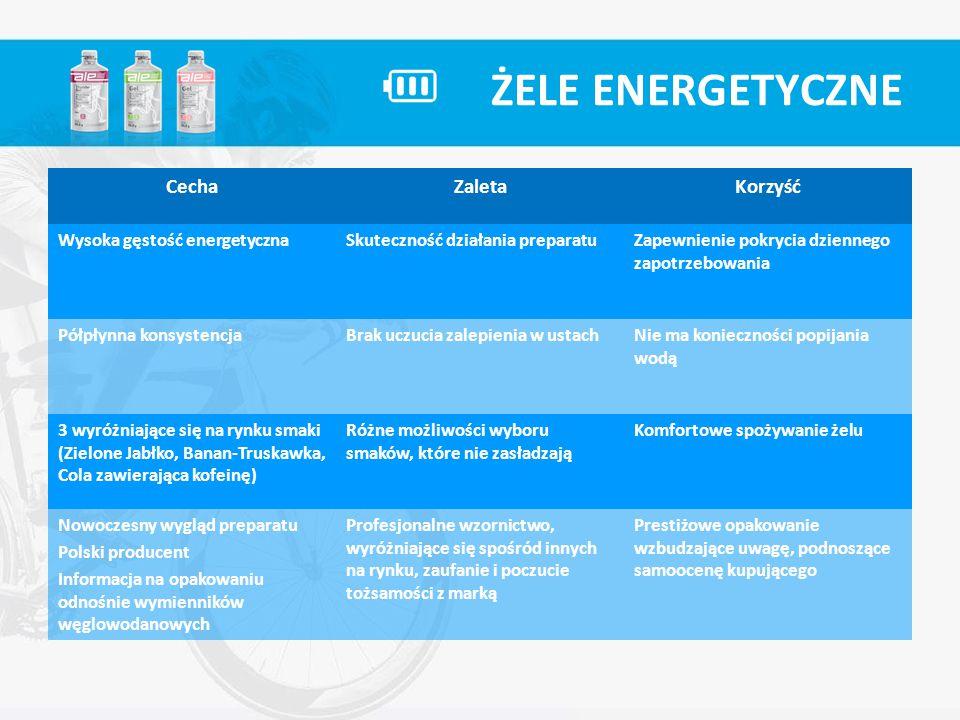 ŻELE ENERGETYCZNE Cecha Zaleta Korzyść Wysoka gęstość energetyczna