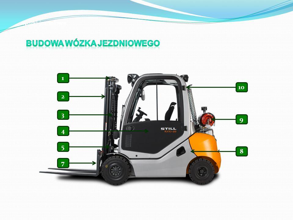 Budowa wózka jezdniowego