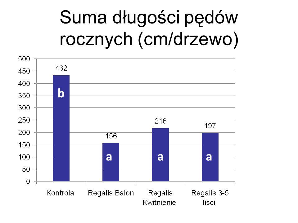 Suma długości pędów rocznych (cm/drzewo)