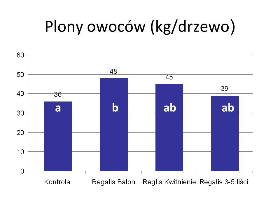 Plony owoców (kg/drzewo)