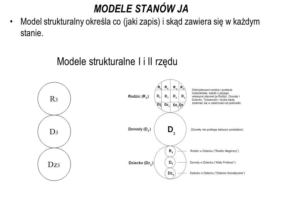 Modele strukturalne I i II rzędu