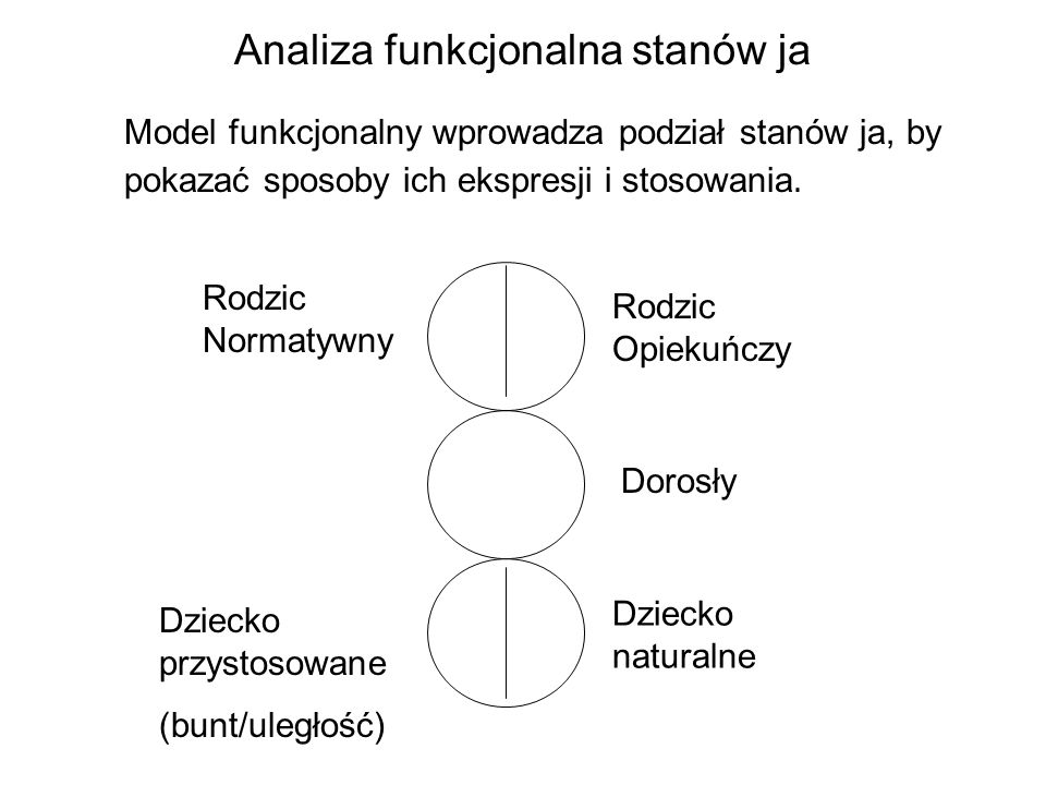 Analiza funkcjonalna stanów ja