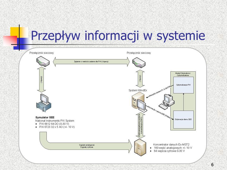 Przepływ informacji w systemie