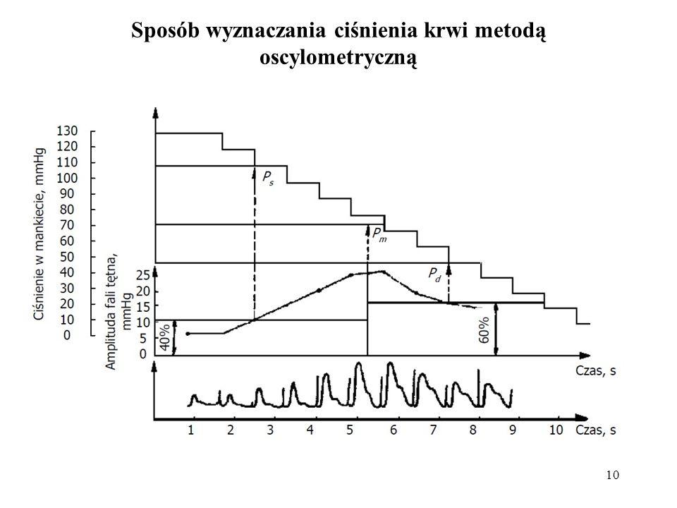 Sposób wyznaczania ciśnienia krwi metodą oscylometryczną