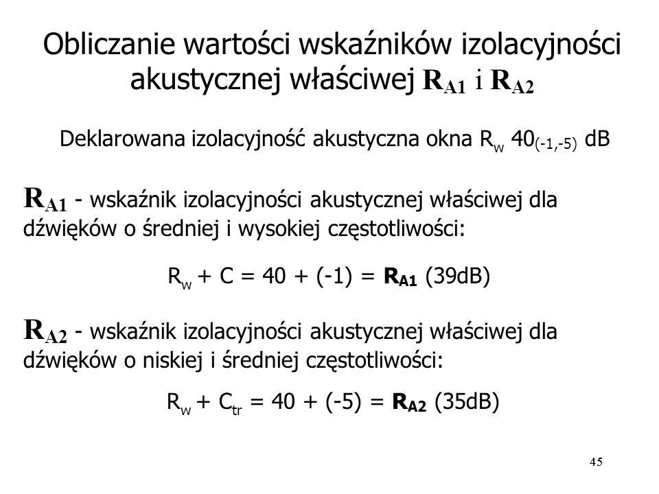 Deklarowana izolacyjność akustyczna okna Rw 40(-1,-5) dB