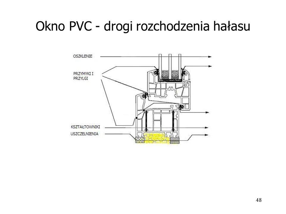 Okno PVC - drogi rozchodzenia hałasu