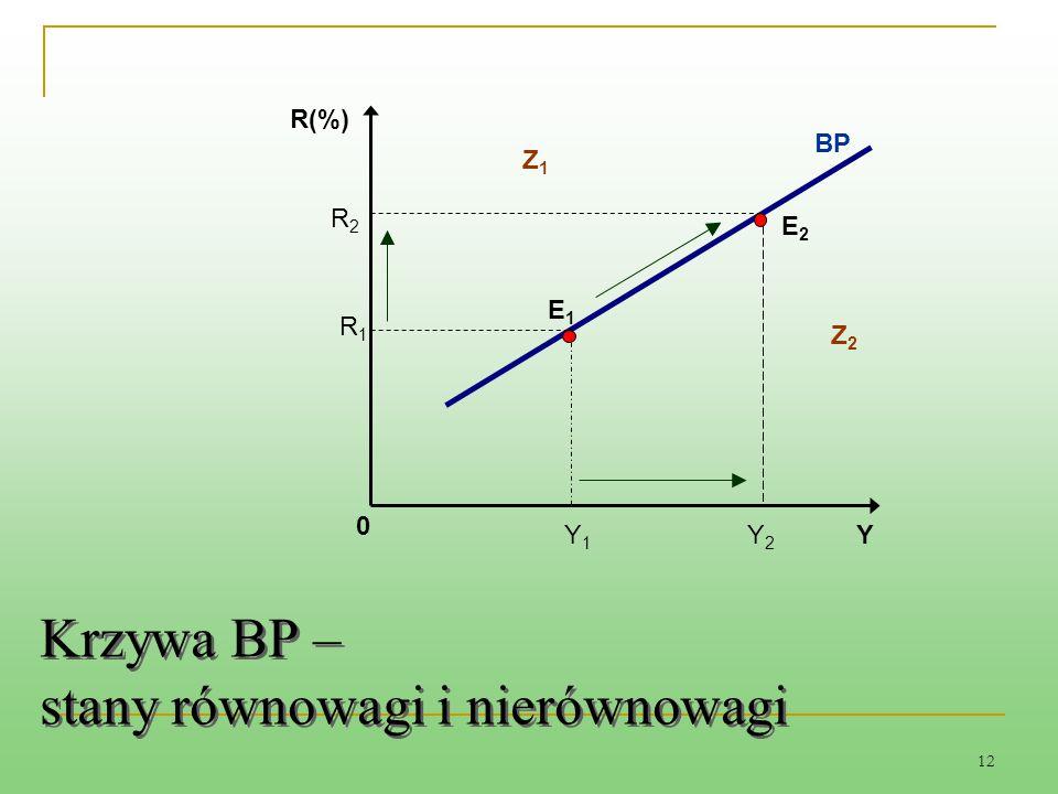 Krzywa BP – stany równowagi i nierównowagi