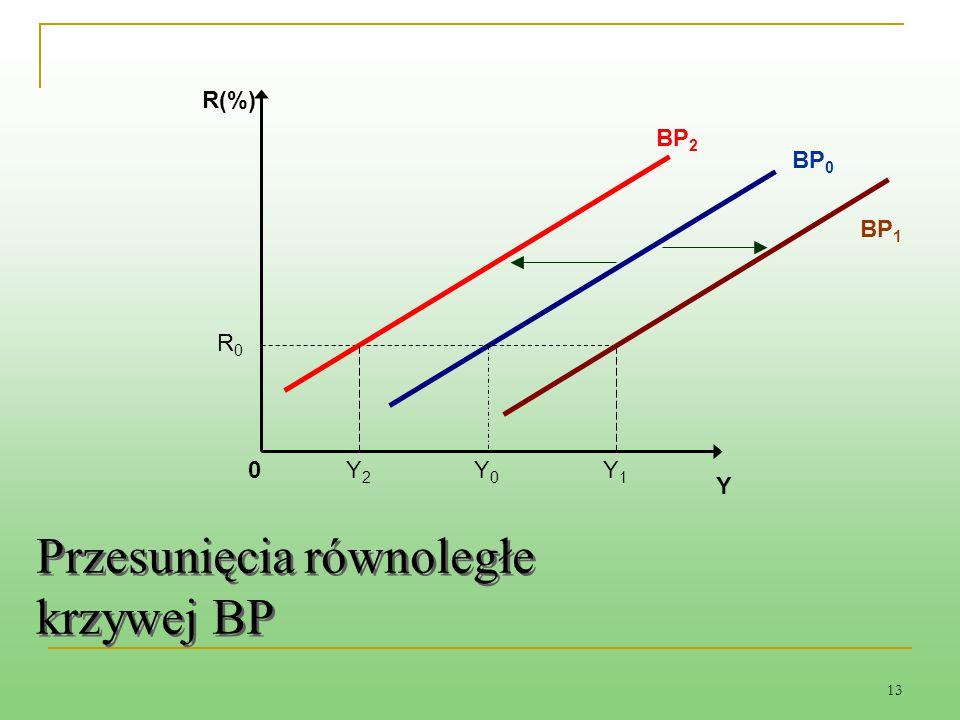Przesunięcia równoległe krzywej BP