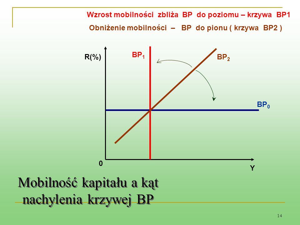 Mobilność kapitału a kąt nachylenia krzywej BP