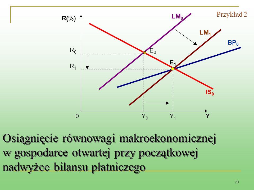 Przykład 2 LM0. R(%) LM1. BP0. R0. E0. E1. R1. IS0. Y0. Y1. Y.