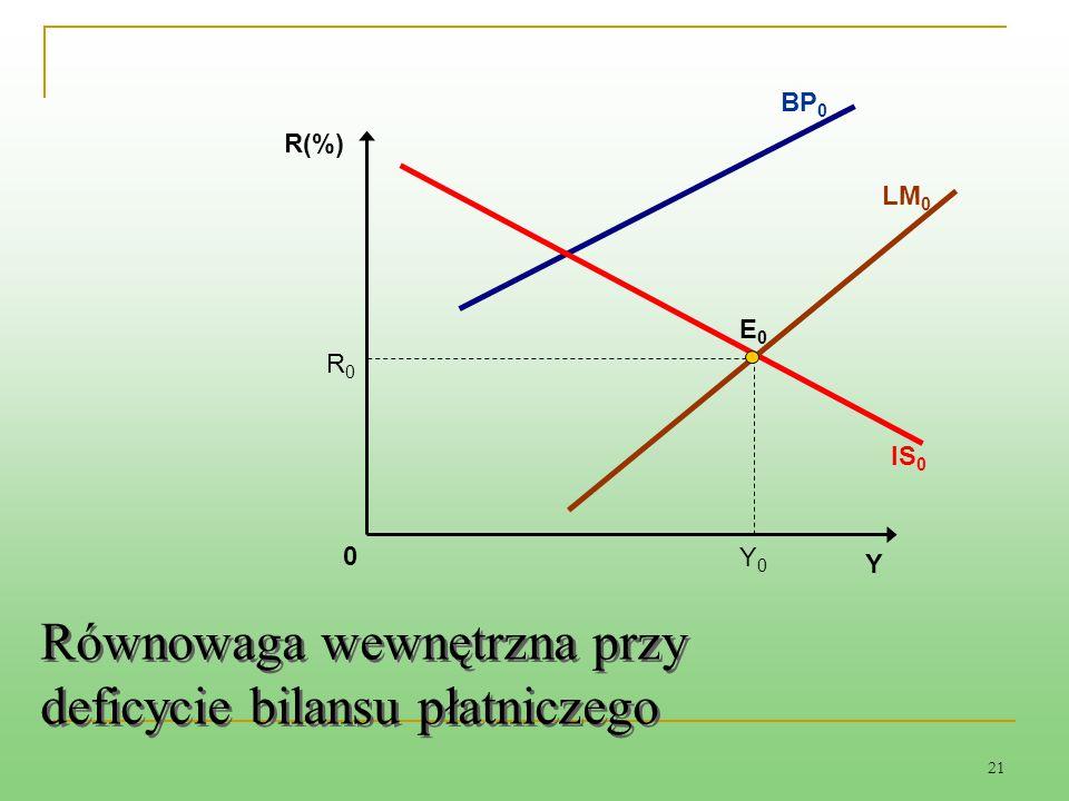 Równowaga wewnętrzna przy deficycie bilansu płatniczego