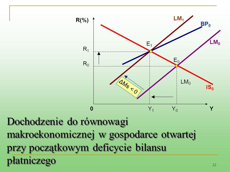 LM1 R(%) BP0. LM0. E1. R1. E0. R0. LM0. ΔMs < 0. IS0. Y1. Y0. Y.