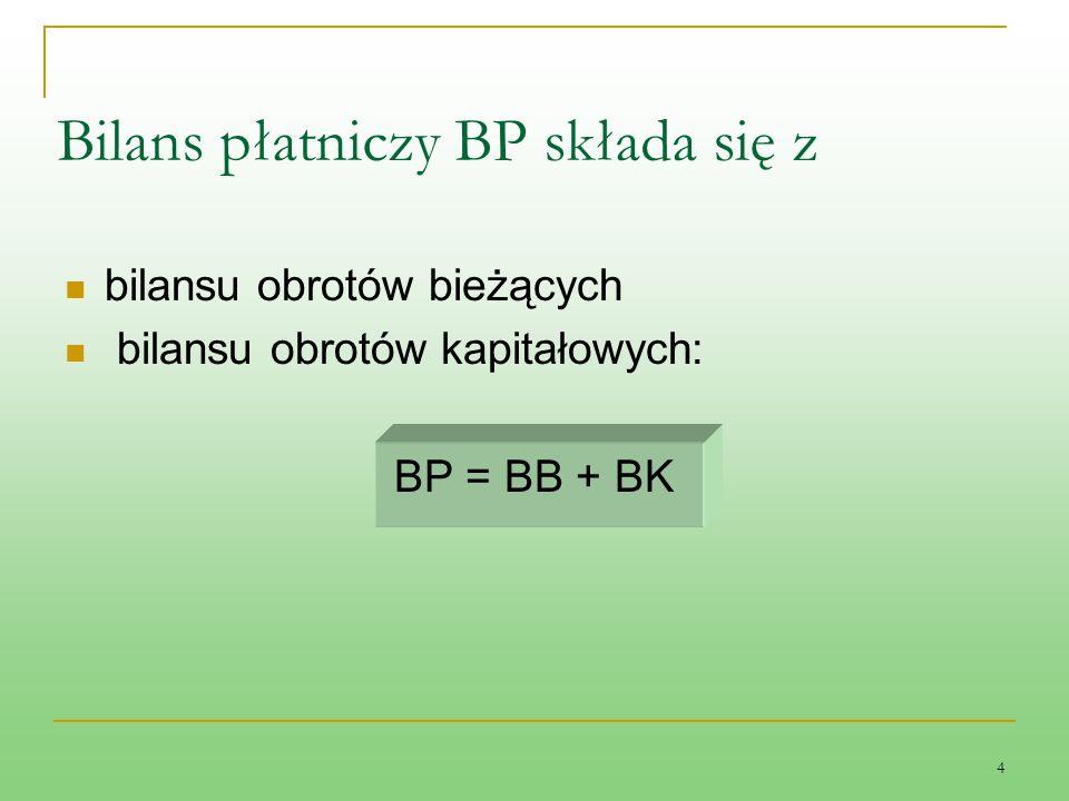Bilans płatniczy BP składa się z