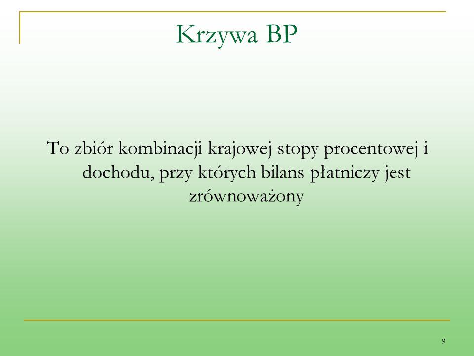 Krzywa BP To zbiór kombinacji krajowej stopy procentowej i dochodu, przy których bilans płatniczy jest zrównoważony.
