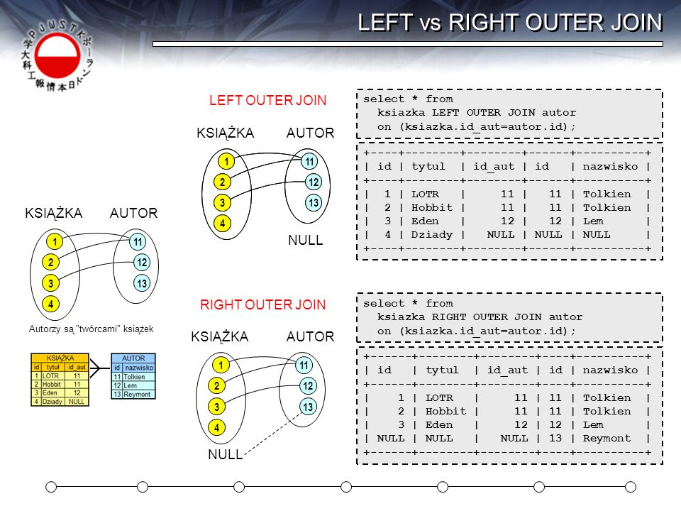 LEFT vs RIGHT OUTER JOIN