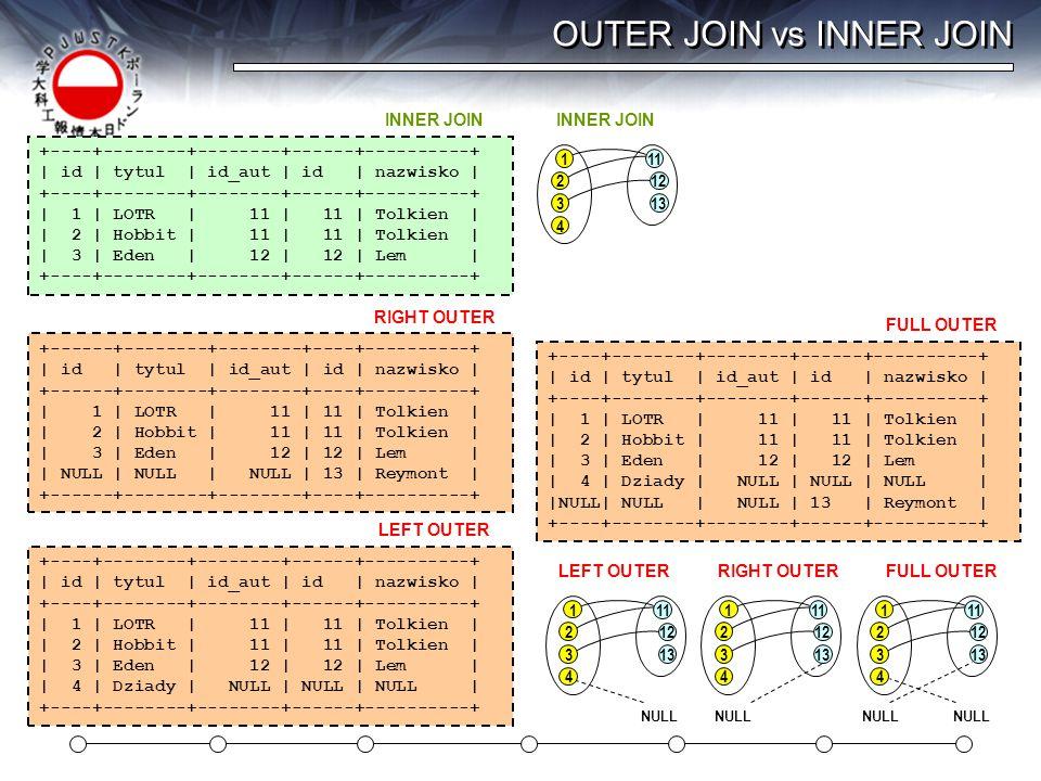 OUTER JOIN vs INNER JOIN