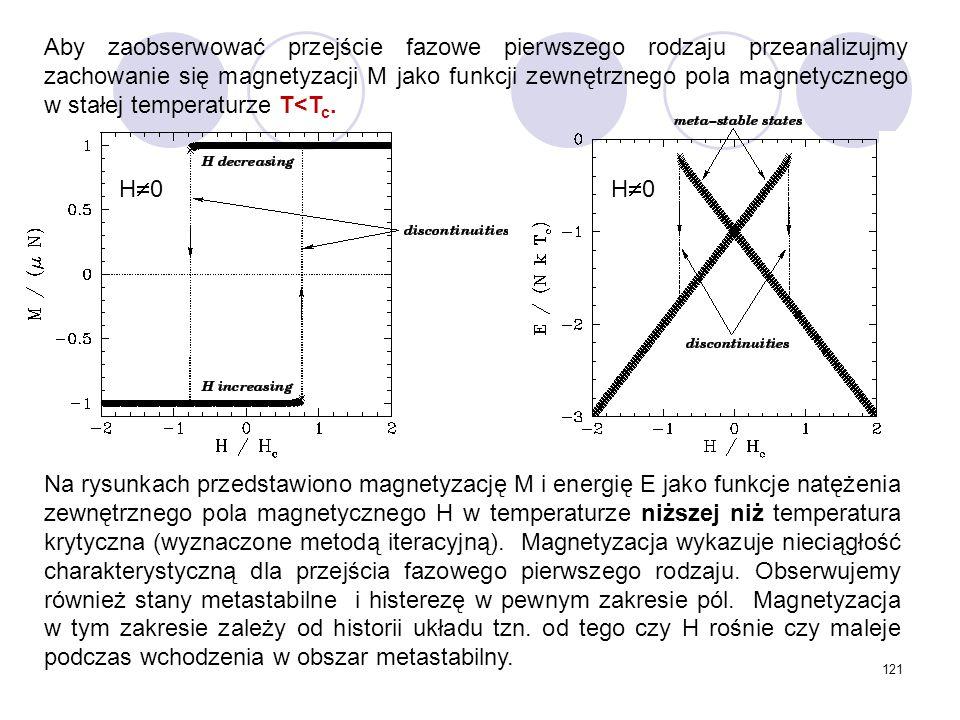 Aby zaobserwować przejście fazowe pierwszego rodzaju przeanalizujmy zachowanie się magnetyzacji M jako funkcji zewnętrznego pola magnetycznego w stałej temperaturze T<Tc.