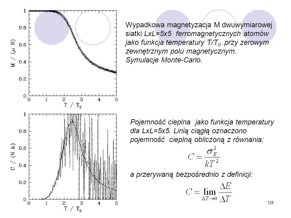 Wypadkowa magnetyzacja M dwuwymiarowej siatki LxL=5x5 ferromagnetycznych atomów jako funkcja temperatury T/T0 przy zerowym zewnętrznym polu magnetycznym.