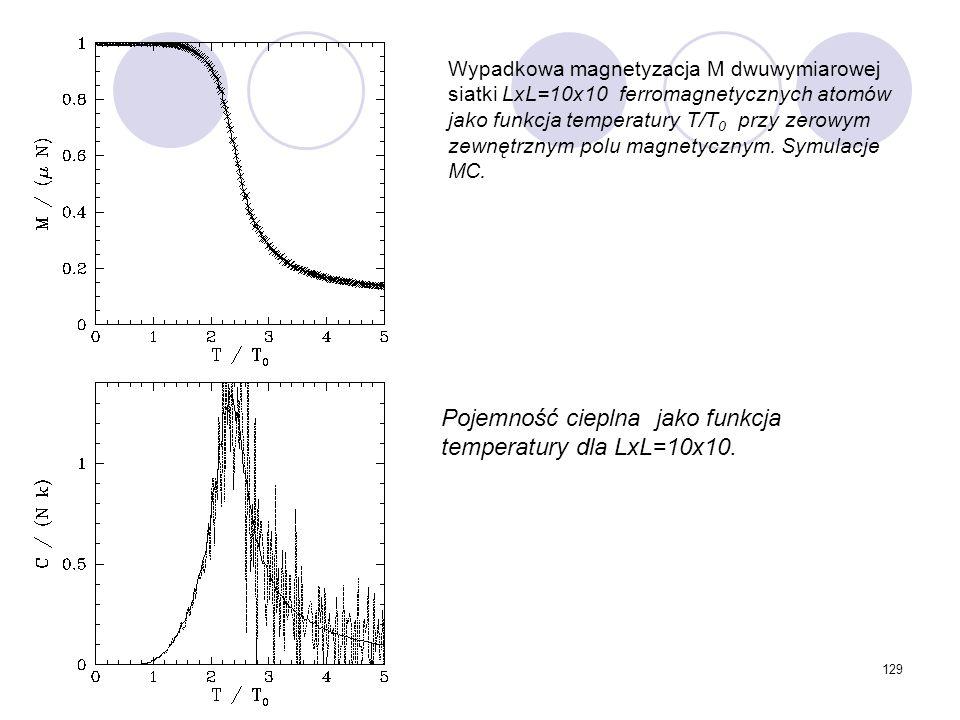 Pojemność cieplna jako funkcja temperatury dla LxL=10x10.