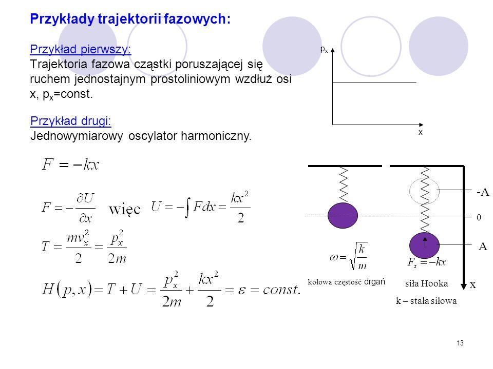 Przykłady trajektorii fazowych: Przykład pierwszy: Trajektoria fazowa cząstki poruszającej się ruchem jednostajnym prostoliniowym wzdłuż osi x, px=const.