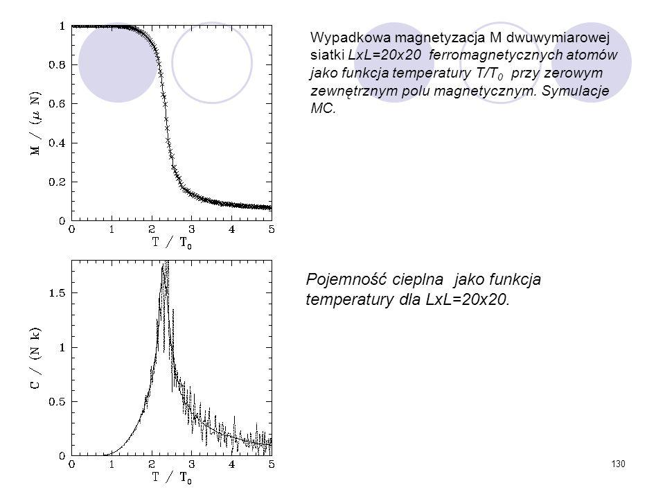 Pojemność cieplna jako funkcja temperatury dla LxL=20x20.