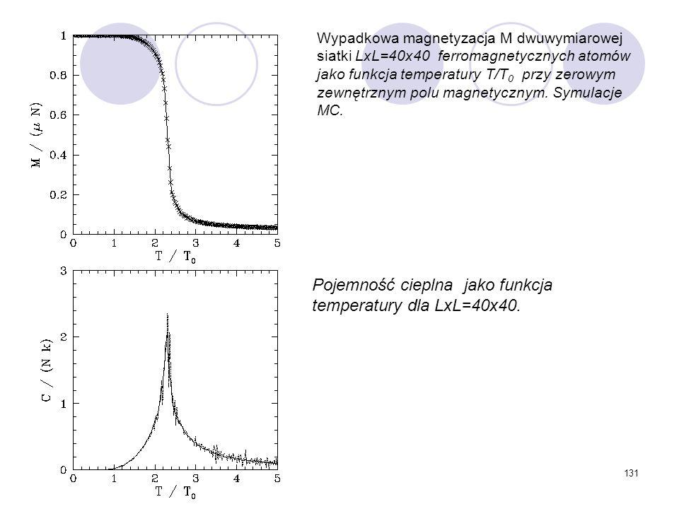 Pojemność cieplna jako funkcja temperatury dla LxL=40x40.