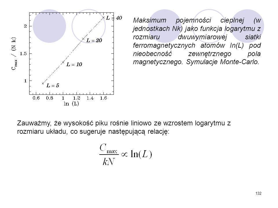 Maksimum pojemności cieplnej (w jednostkach Nk) jako funkcja logarytmu z rozmiaru dwuwymiarowej siatki ferromagnetycznych atomów ln(L) pod nieobecność zewnętrznego pola magnetycznego. Symulacje Monte-Carlo.
