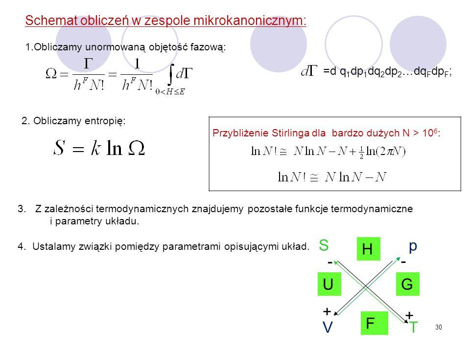S p H - - U G + + F V T Schemat obliczeń w zespole mikrokanonicznym: