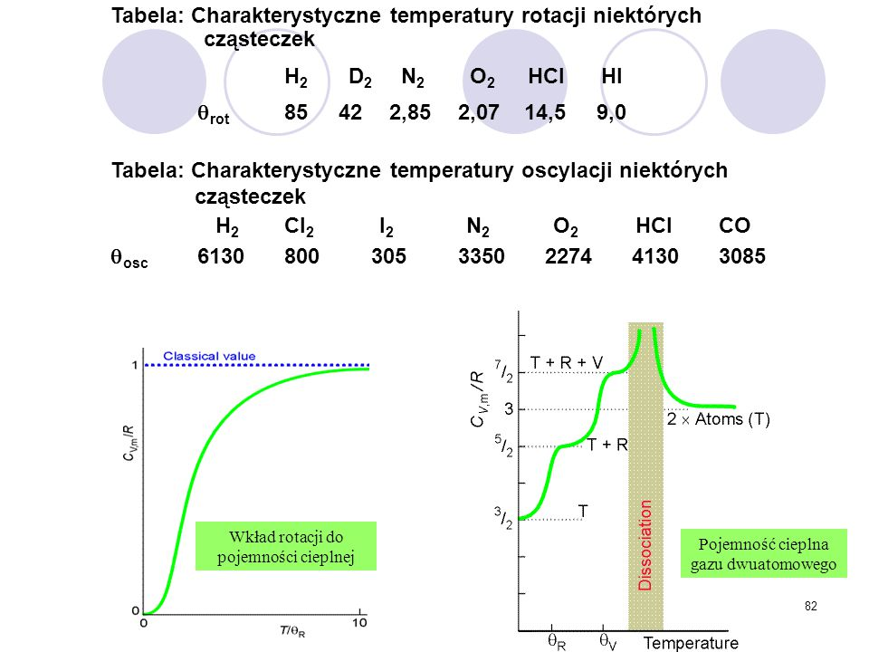 Tabela: Charakterystyczne temperatury rotacji niektórych cząsteczek